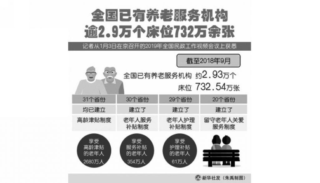 中國老齡人口已達2.5億 當你老了如何養老?