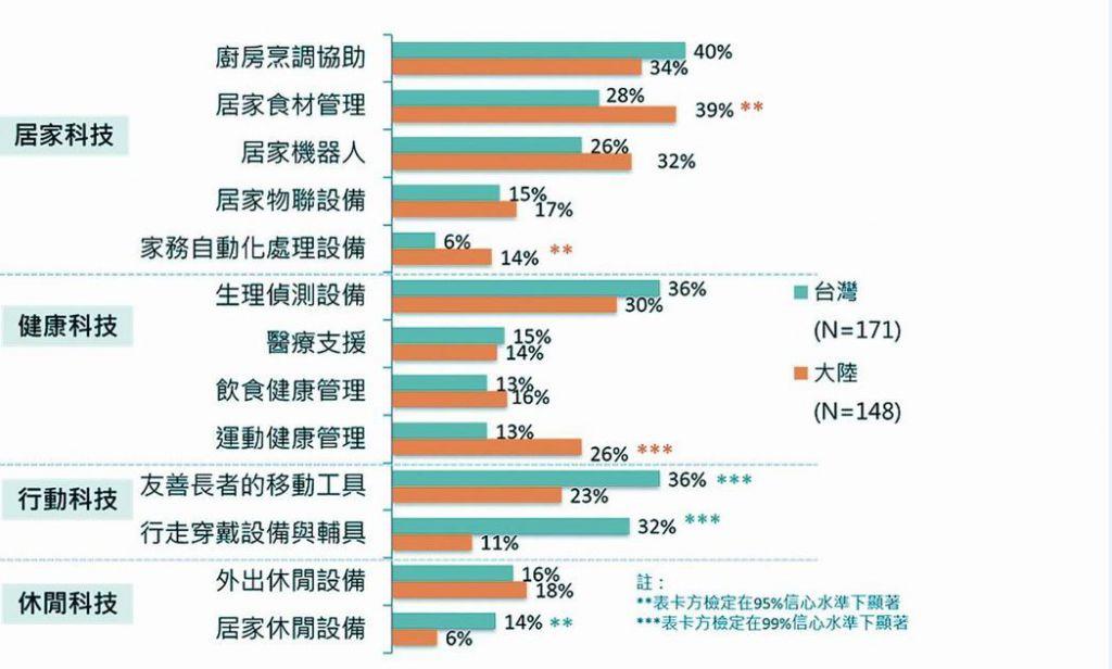 表一:兩岸熟齡先驅消費者所期待的未來福祉生活科技。 資料來源/智榮基金會2013-2015 兩岸未來生活與需求趨勢質性研究