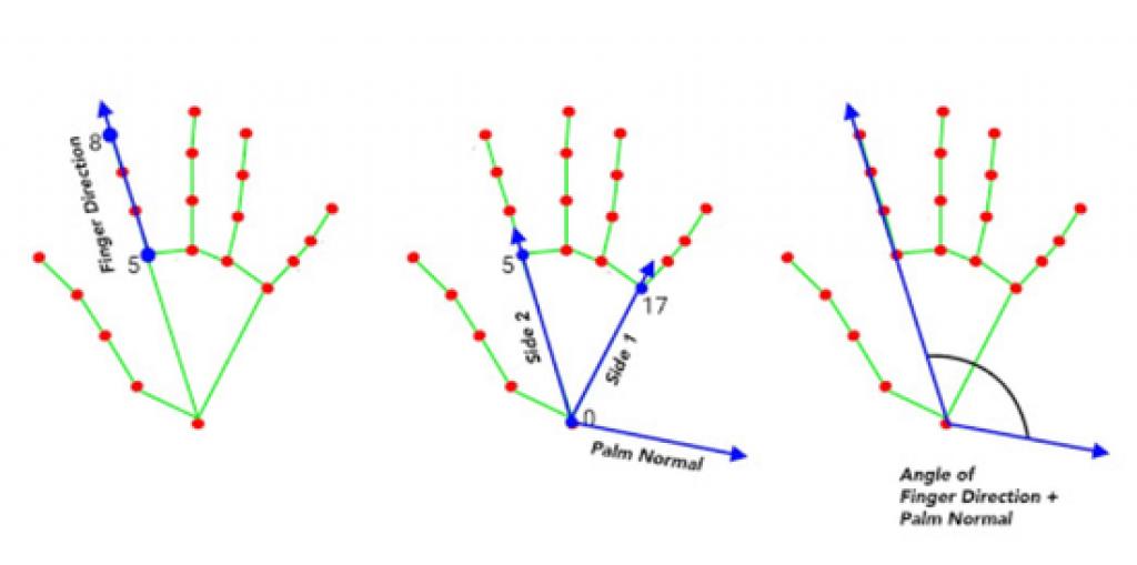 3D landmark的圖表,以及用來計算手指方向向量、手掌法線和兩者形成角度的landmark。